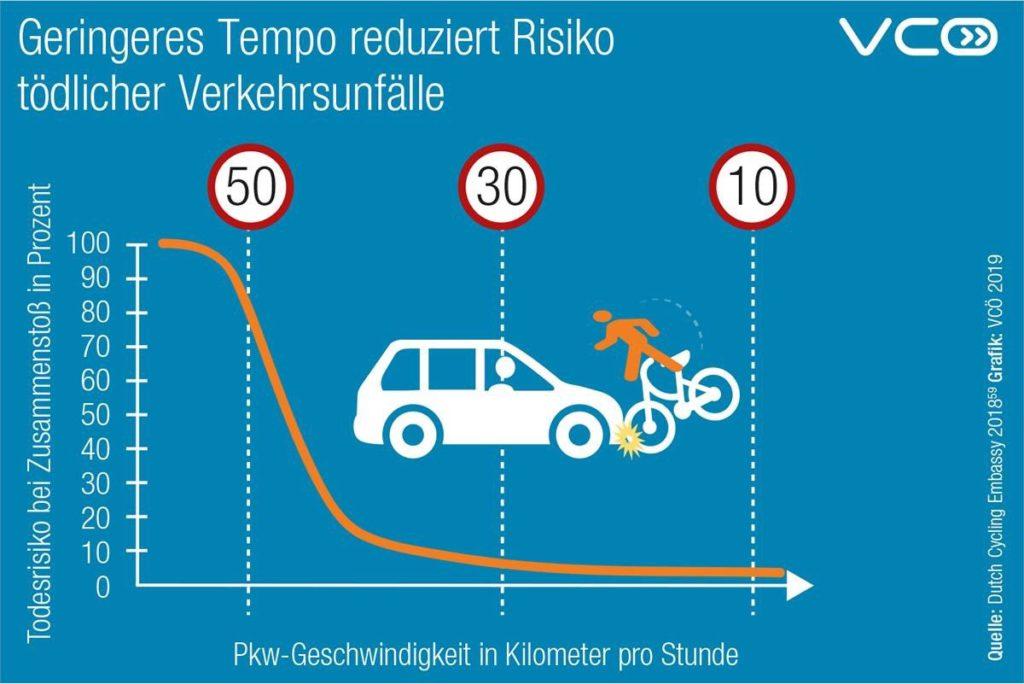 Das Risiko eines Verkehrsunfalls mit Todesfolge beträgt 80 Prozent bei Tempo 50 und ca. 10 Prozent bei Tempo 30.