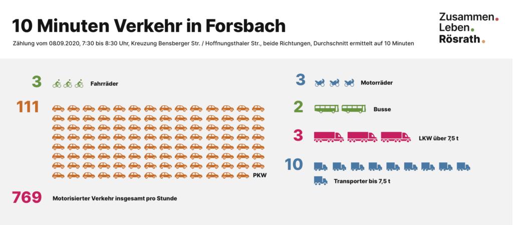 Infografik der Verkehrszählung in Forsbach am 8.9.2020 für 10 Minuten Verkehr: 3 Fahrräder, 111 PKW, 3 Motorräder, 2 Busse, 3 LKW, 10 Transporter, 769 motorisierter Verkehr gesamt pro Stunde